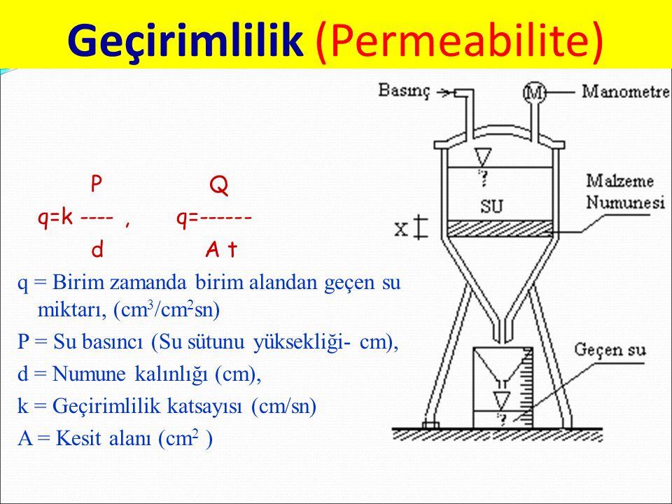 P Q q=k ----, q=------ d A t q = Birim zamanda birim alandan geçen su miktarı, (cm 3 /cm 2 sn) P = Su basıncı (Su sütunu yüksekliği- cm), d = Numune kalınlığı (cm), k = Geçirimlilik katsayısı (cm/sn) A = Kesit alanı (cm 2 ) Geçirimlilik (Permeabilite)