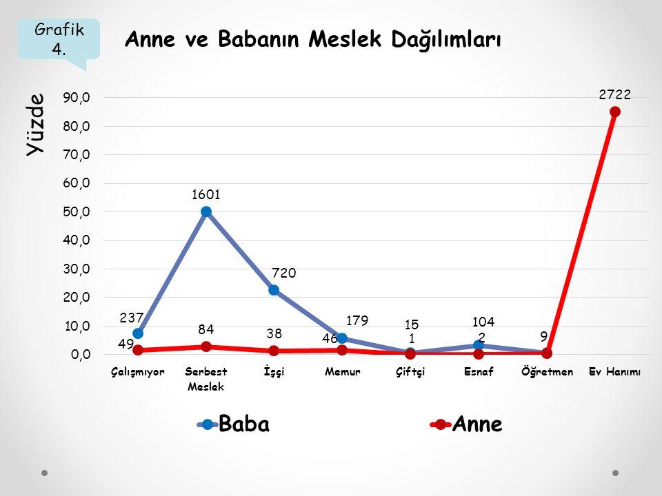 Grafik 4. Anne ve Babanın Meslek Dağılımları Yüzde