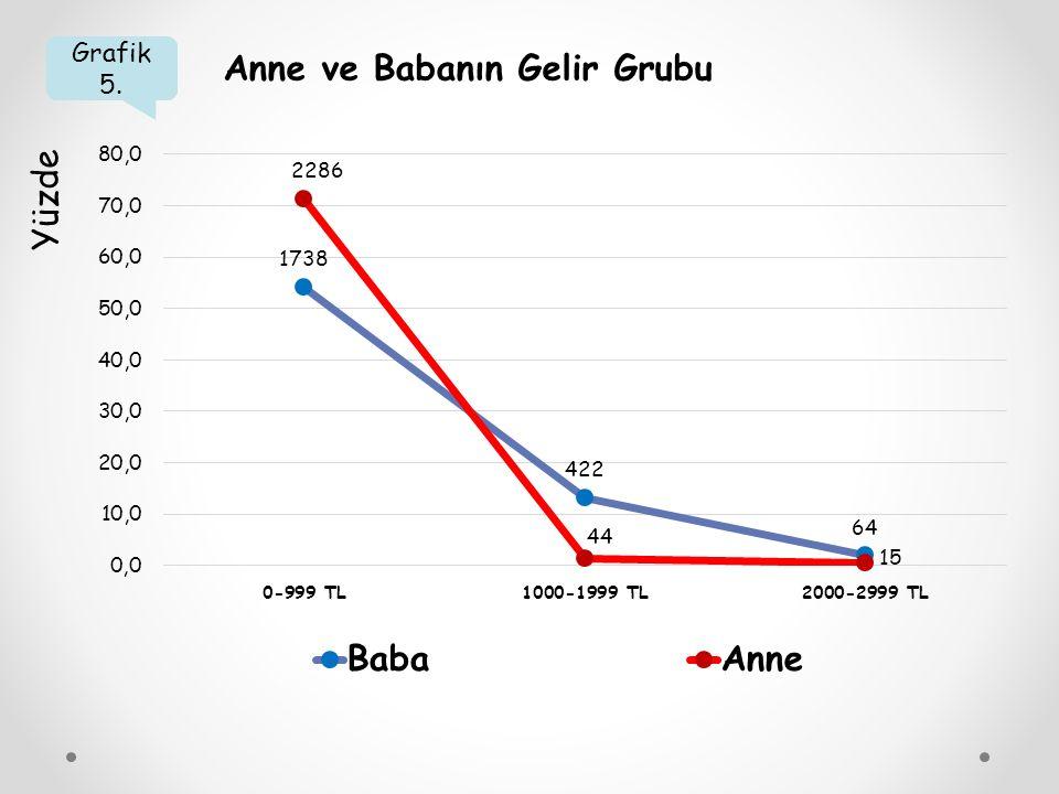Grafik 5. Anne ve Babanın Gelir Grubu Yüzde