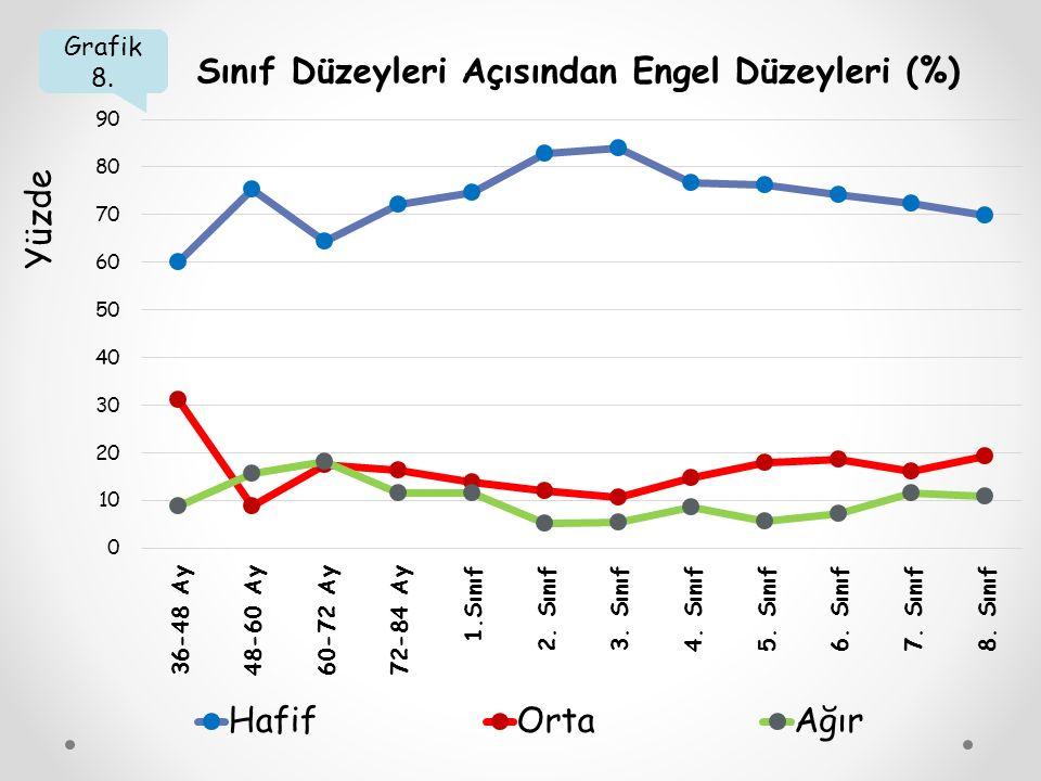 Grafik 8. Sınıf Düzeyleri Açısından Engel Düzeyleri (%) Yüzde