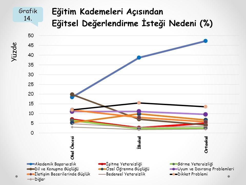 Grafik 14. Eğitim Kademeleri Açısından Eğitsel Değerlendirme İsteği Nedeni (%) Yüzde