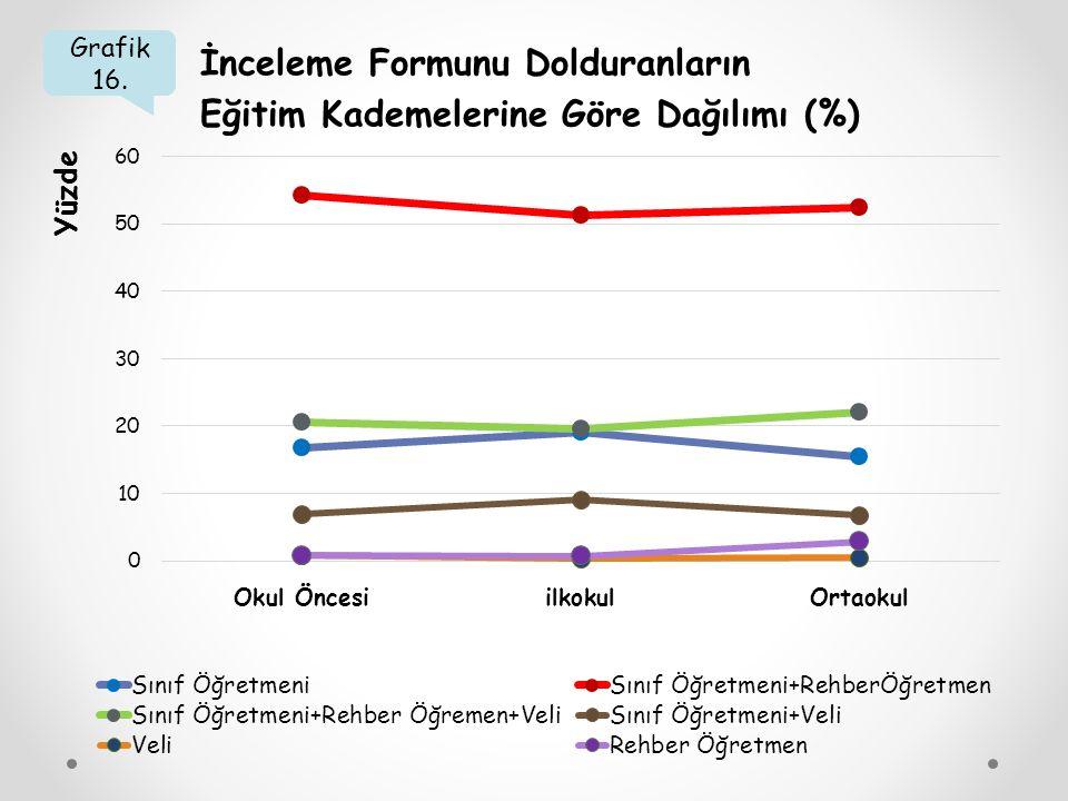 Grafik 16. İnceleme Formunu Dolduranların Eğitim Kademelerine Göre Dağılımı (%) Yüzde