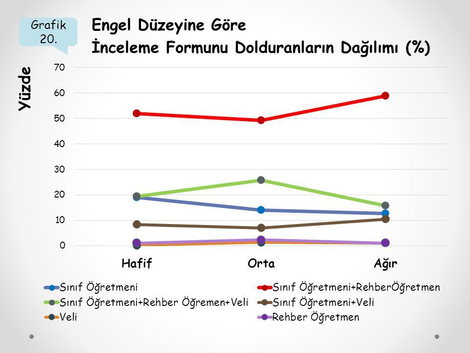 Grafik 20. Engel Düzeyine Göre İnceleme Formunu Dolduranların Dağılımı (%) Yüzde