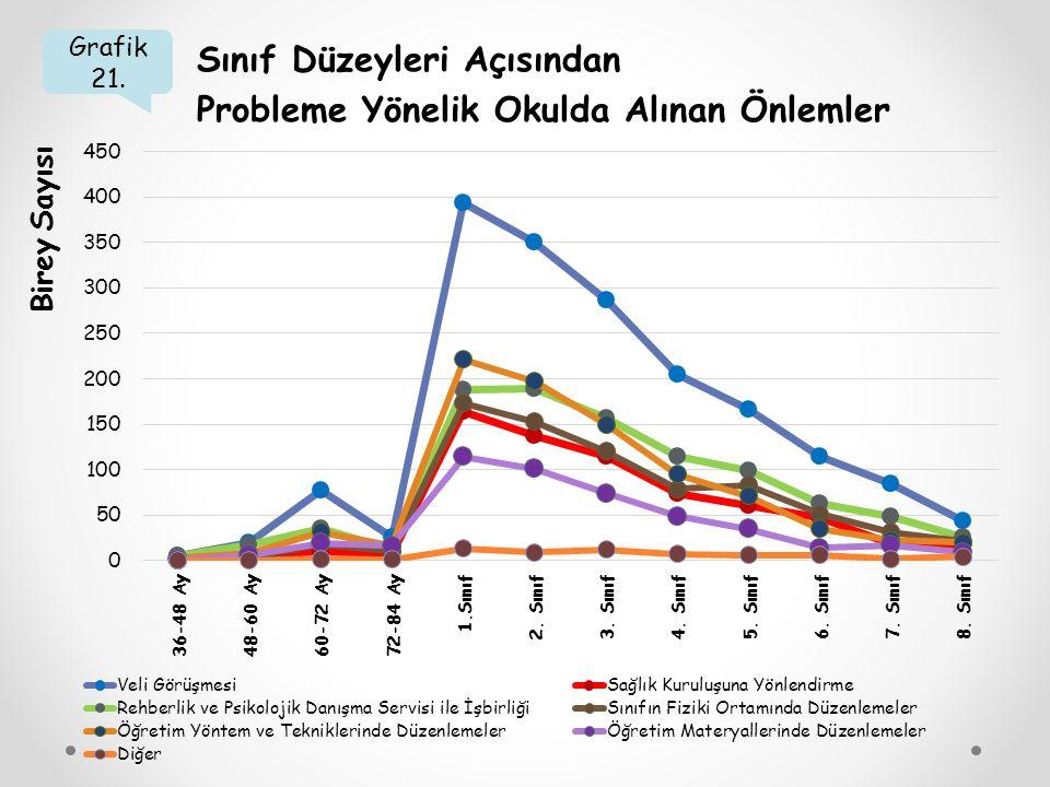 Grafik 21. Sınıf Düzeyleri Açısından Probleme Yönelik Okulda Alınan Önlemler Birey Sayısı