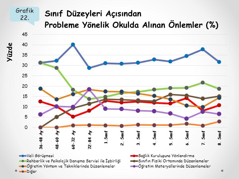 Grafik 22. Sınıf Düzeyleri Açısından Probleme Yönelik Okulda Alınan Önlemler (%) Yüzde