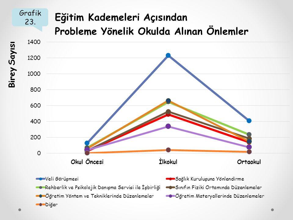 Grafik 23. Eğitim Kademeleri Açısından Probleme Yönelik Okulda Alınan Önlemler Birey Sayısı