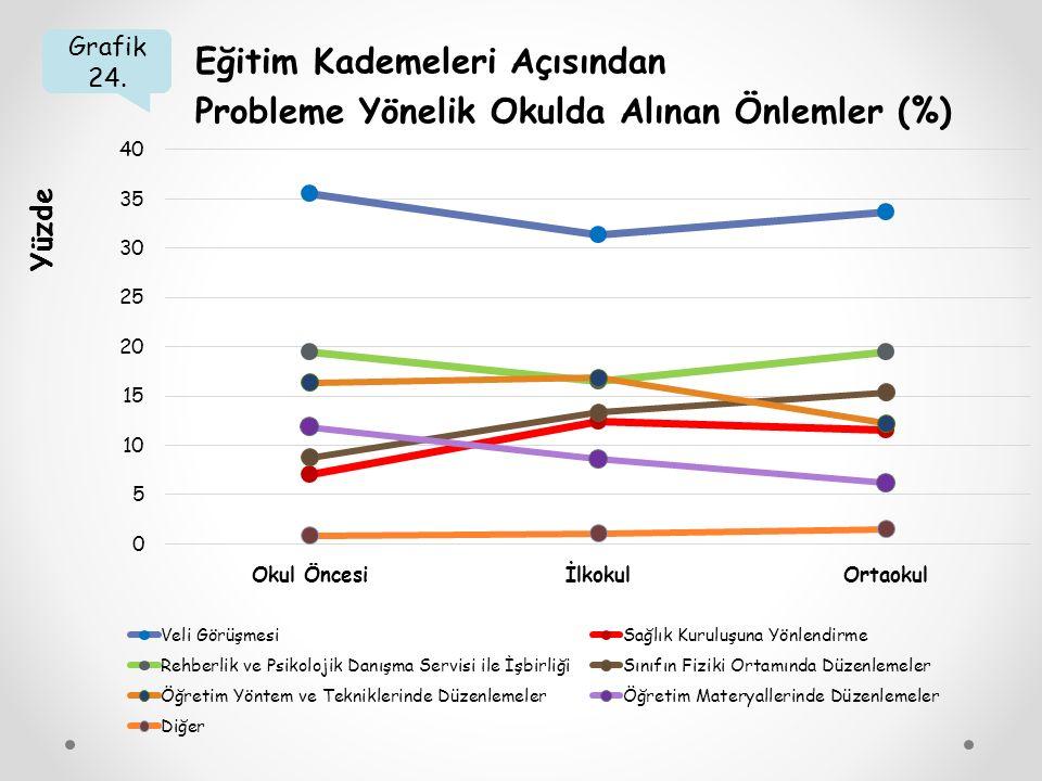 Grafik 24. Eğitim Kademeleri Açısından Probleme Yönelik Okulda Alınan Önlemler (%) Yüzde
