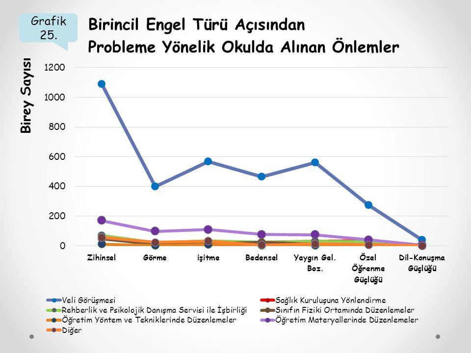 Grafik 25. Birincil Engel Türü Açısından Probleme Yönelik Okulda Alınan Önlemler Birey Sayısı