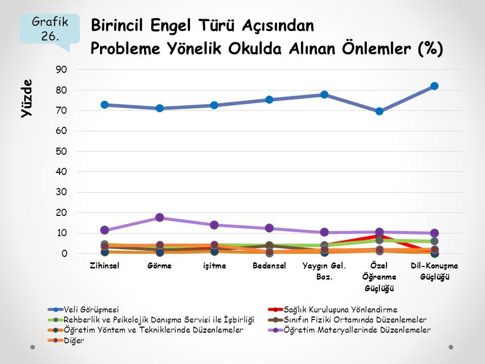 Grafik 26. Birincil Engel Türü Açısından Probleme Yönelik Okulda Alınan Önlemler (%) Yüzde