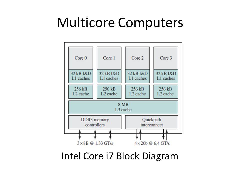 Multicore Computers Intel Core i7 Block Diagram