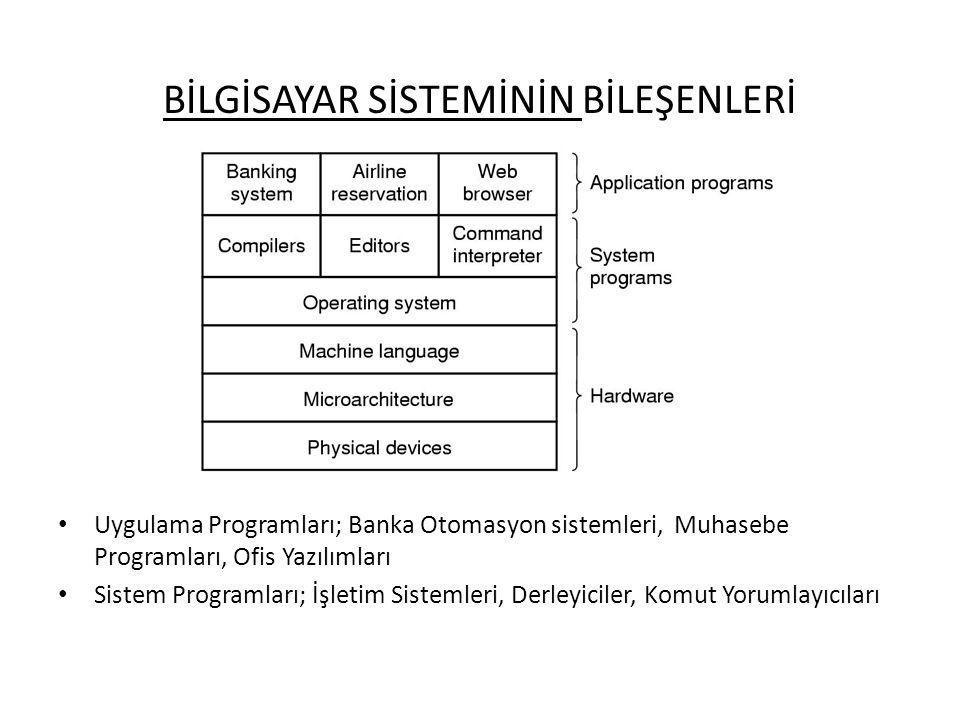 BİLGİSAYAR SİSTEMİNİN BİLEŞENLERİ Uygulama Programları; Banka Otomasyon sistemleri, Muhasebe Programları, Ofis Yazılımları Sistem Programları; İşletim