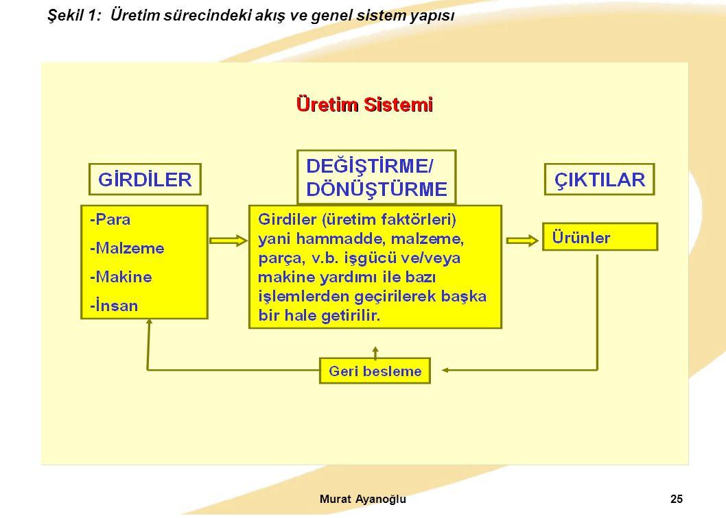 Murat Ayanoğlu25 Şekil 1: Üretim sürecindeki akış ve genel sistem yapısı