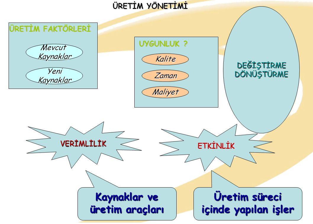Murat Ayanoğlu32 ÜRETİM FAKTÖRLERİ ÜRETİM YÖNETİMİ MevcutKaynaklar YeniKaynaklar UYGUNLUK .