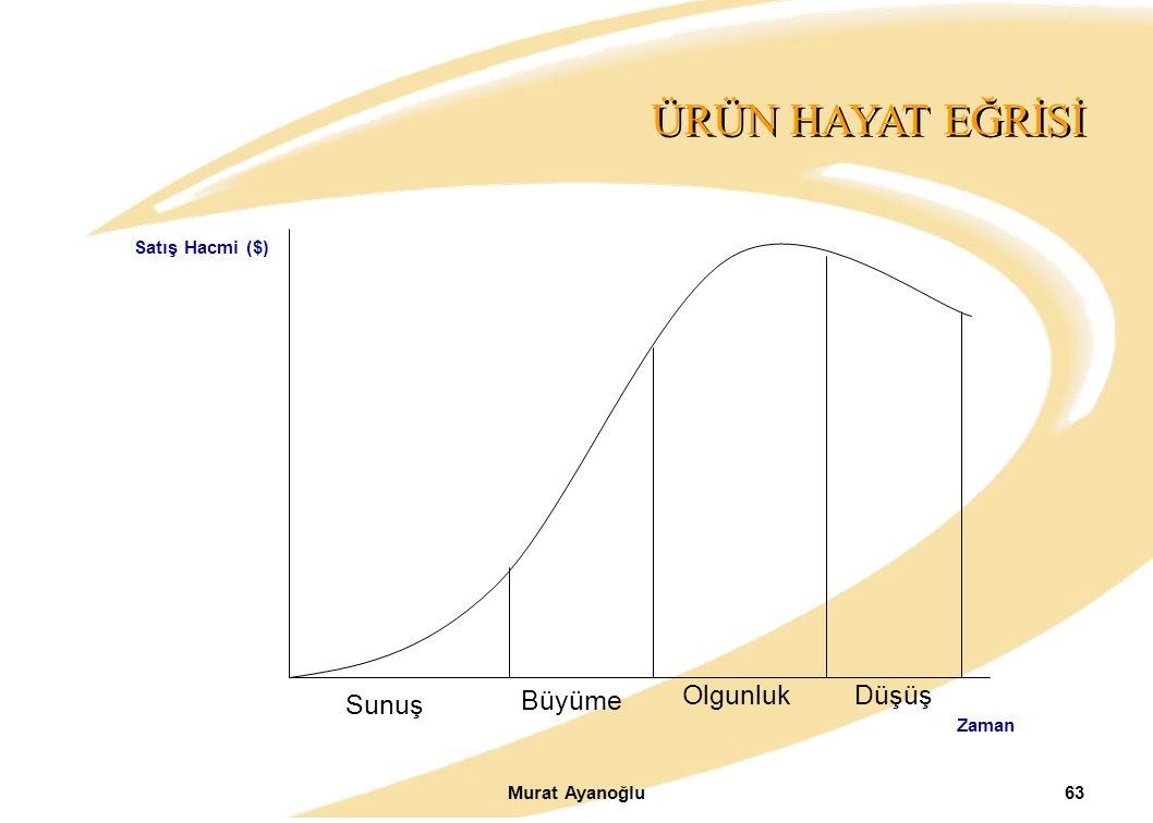 Murat Ayanoğlu63 ÜRÜN HAYAT EĞRİSİ Satış Hacmi ($) Sunuş Büyüme OlgunlukDüşüş Zaman