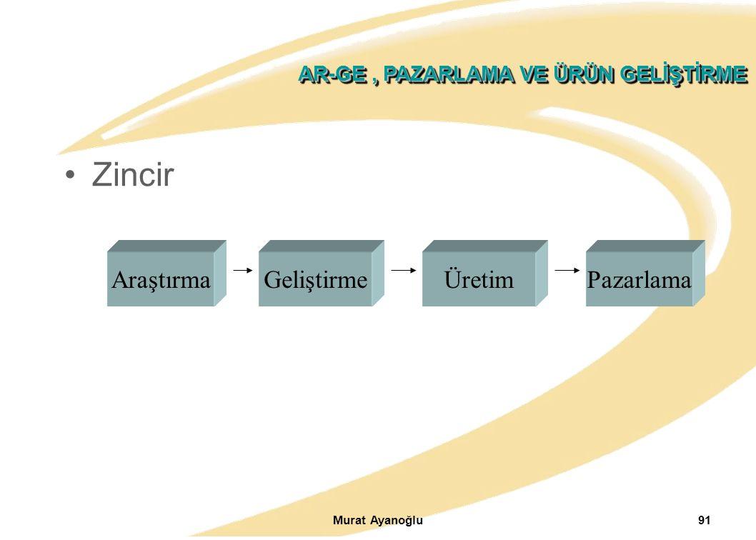 Murat Ayanoğlu91 AR-GE, PAZARLAMA VE ÜRÜN GELİŞTİRME Zincir AraştırmaGeliştirmeÜretimPazarlama