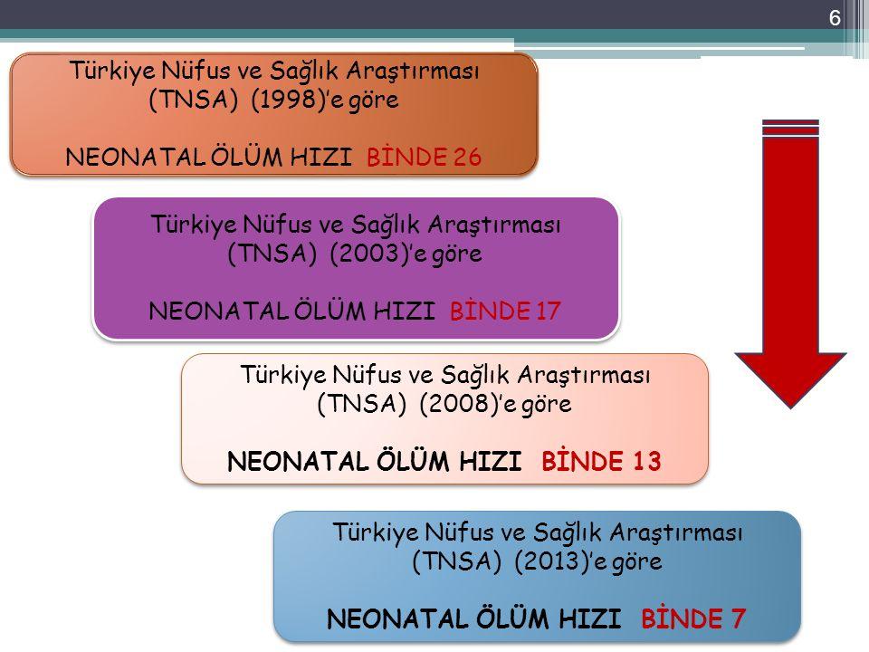 Türkiye Nüfus ve Sağlık Araştırması (TNSA) (2003)'e göre NEONATAL ÖLÜM HIZI BİNDE 17 Türkiye Nüfus ve Sağlık Araştırması (TNSA) (2003)'e göre NEONATAL