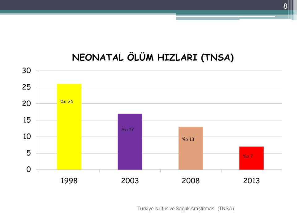 8 %o 26 %o 17 %o 13 %o 7 Türkiye Nüfus ve Sağlık Araştırması (TNSA)
