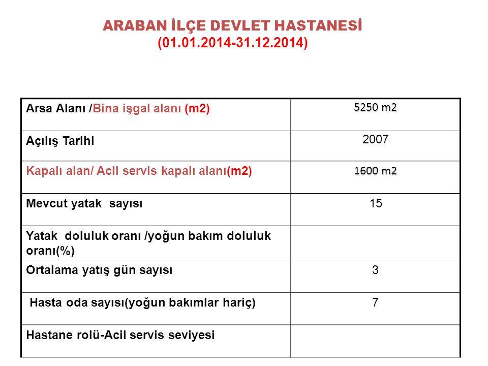 Arsa Alanı /Bina işgal alanı (m2) 5250 m2 Açılış Tarihi 2007 Kapalı alan/ Acil servis kapalı alanı(m2) 1600 m2 Mevcut yatak sayısı15 Yatak doluluk oranı /yoğun bakım doluluk oranı(%) Ortalama yatış gün sayısı3 Hasta oda sayısı(yoğun bakımlar hariç)7 Hastane rolü-Acil servis seviyesi ARABAN İLÇE DEVLET HASTANESİ (01.01.2014-31.12.2014)