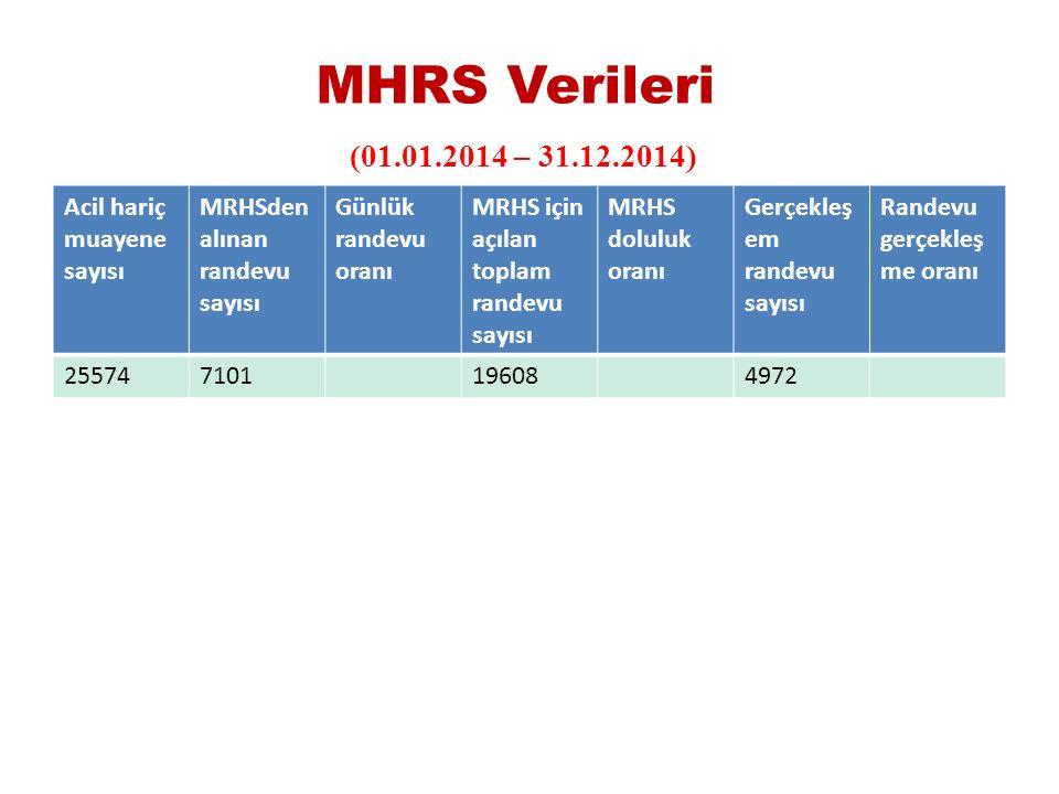 MHRS Verileri (01.01.2014 – 31.12.2014) Acil hariç muayene sayısı MRHSden alınan randevu sayısı Günlük randevu oranı MRHS için açılan toplam randevu sayısı MRHS doluluk oranı Gerçekleş em randevu sayısı Randevu gerçekleş me oranı 255747101196084972