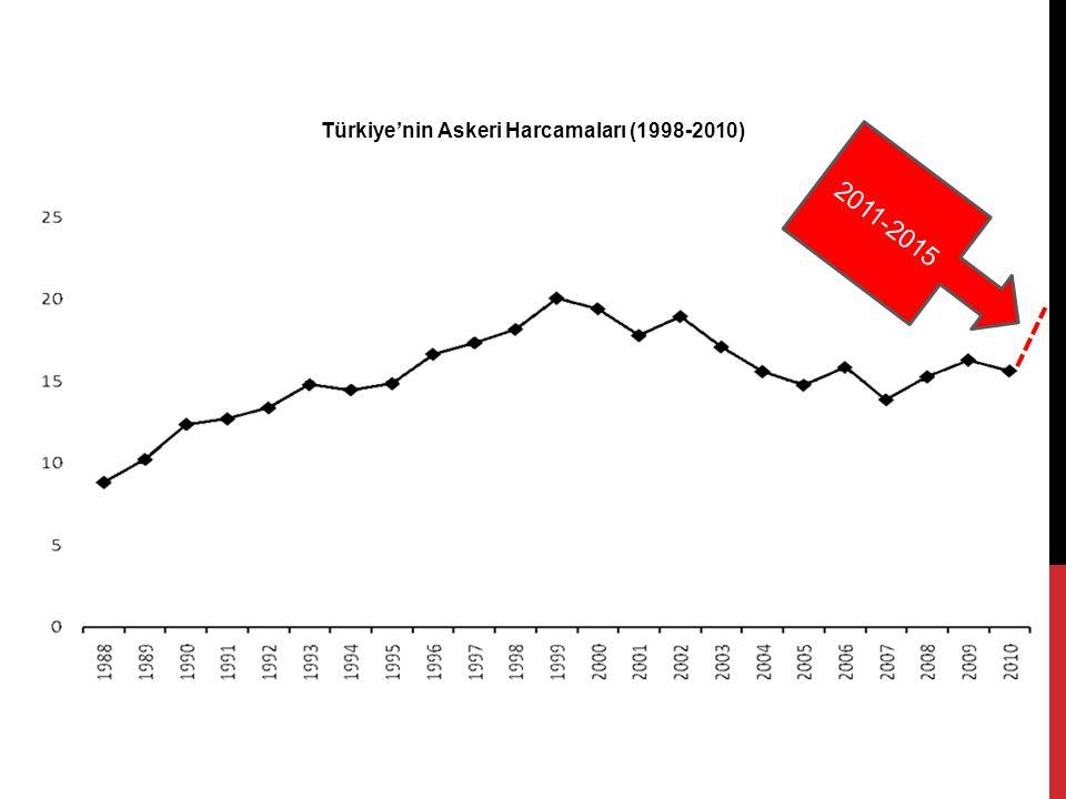 Türkiye'nin Askeri Harcamaları (1998-2010) 2011-2015
