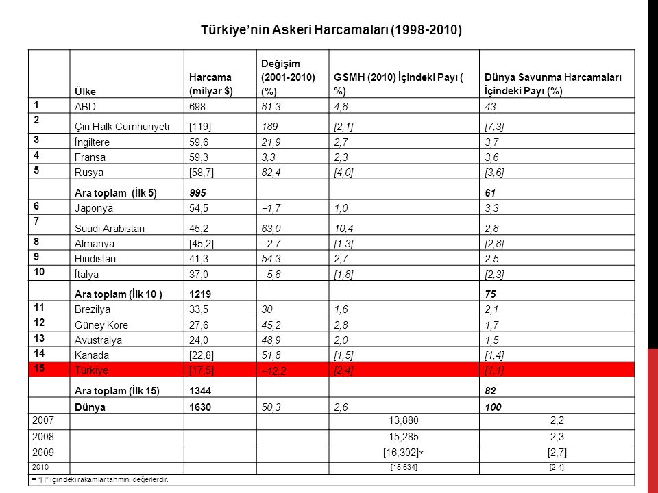 Türkiye'nin Askeri Harcamaları (1998-2010) Ülke Harcama (milyar $) Değişim (2001-2010) (%) GSMH (2010) İçindeki Payı ( %) Dünya Savunma Harcamaları İçindeki Payı (%) 1 ABD69881,34,843 2 Çin Halk Cumhuriyeti[119]189[2,1][7,3] 3 İngiltere59,621,92,73,7 4 Fransa59,33,32,33,6 5 Rusya[58,7]82,4[4,0][3,6] Ara toplam (İlk 5)99561 6 Japonya54,5  1,7 1,03,3 7 Suudi Arabistan45,263,010,42,8 8 Almanya[45,2]  2,7 [1,3][2,8] 9 Hindistan41,354,32,72,5 10 İtalya37,0  5,8 [1,8][2,3] Ara toplam (İlk 10 )121975 11 Brezilya33,5301,62,1 12 Güney Kore27,645,22,81,7 13 Avustralya24,048,92,01,5 14 Kanada[22,8]51,8[1,5][1,4] 15 Türkiye[17,5]  12,2 [2,4][1,1] Ara toplam (İlk 15)134482 Dünya163050,32,6100 200713,8802,2 200815,2852,3 2009 [16,302]  [2,7] 2010[15,634][2,4]  [ ] içindeki rakamlar tahmini değerlerdir.