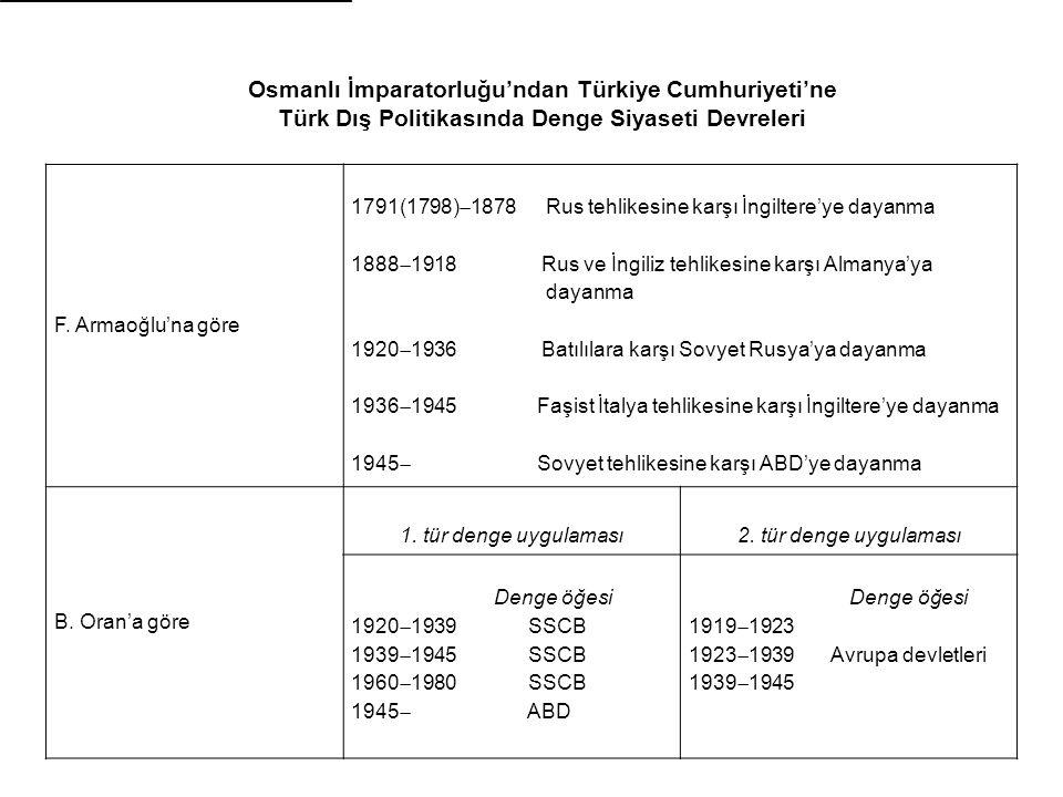 Osmanlı İmparatorluğu'ndan Türkiye Cumhuriyeti'ne Türk Dış Politikasında Denge Siyaseti Devreleri F.