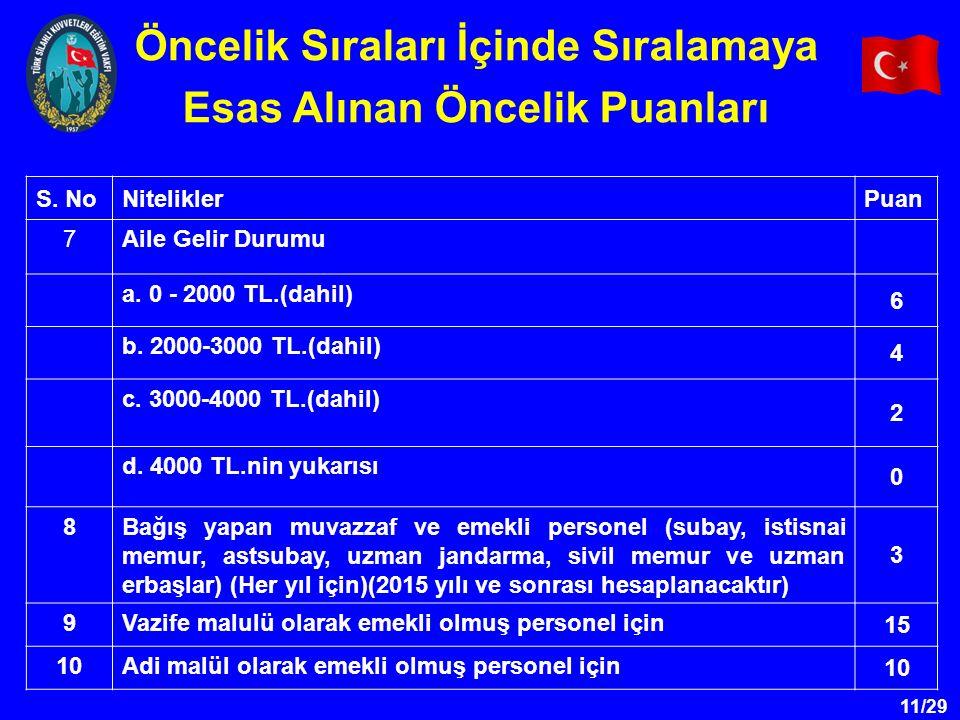 11/29 S. NoNiteliklerPuan 7Aile Gelir Durumu a. 0 - 2000 TL.(dahil) 6 b.