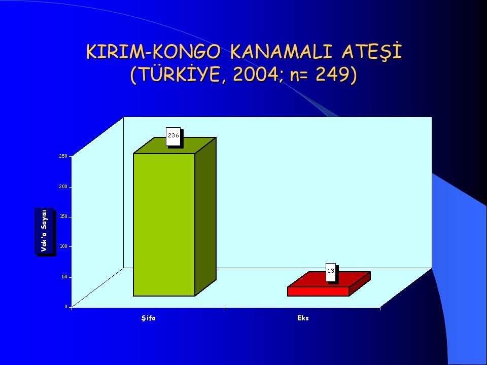 KIRIM-KONGO KANAMALI ATEŞİ (TÜRKİYE, 2004; n= 249)