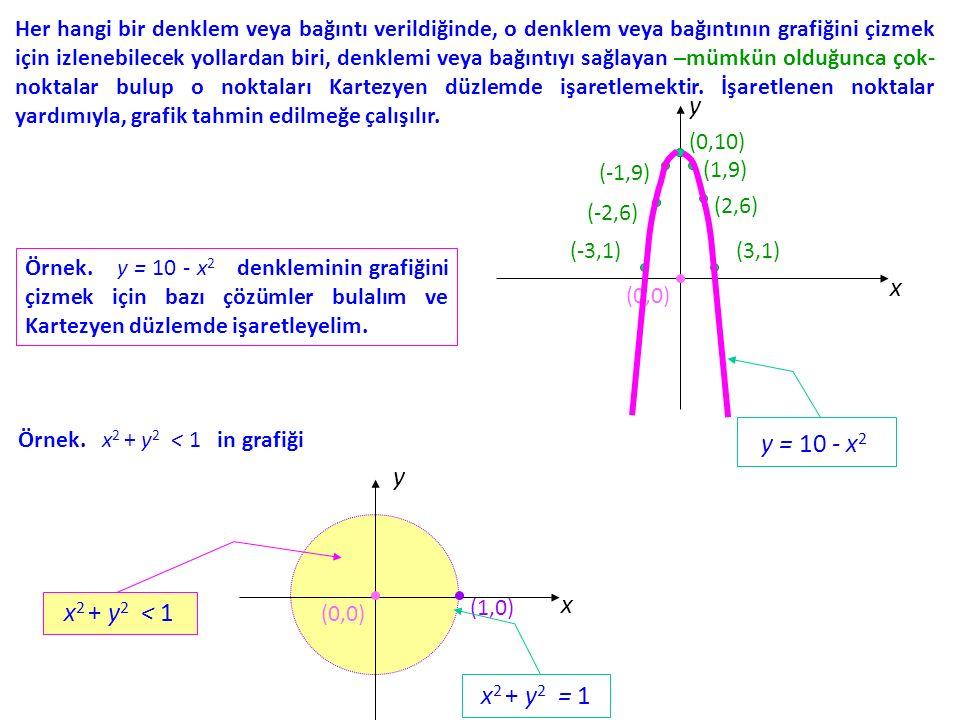 Her hangi bir denklem veya bağıntı verildiğinde, o denklem veya bağıntının grafiğini çizmek için izlenebilecek yollardan biri, denklemi veya bağıntıyı sağlayan –mümkün olduğunca çok- noktalar bulup o noktaları Kartezyen düzlemde işaretlemektir.