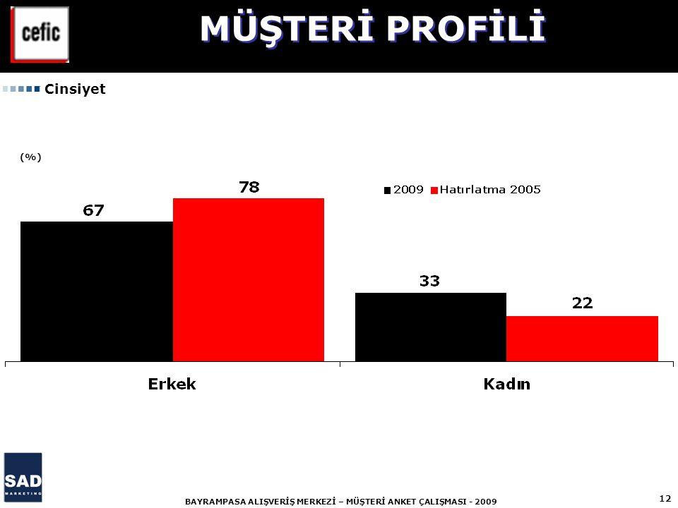 12 BAYRAMPASA ALIŞVERİŞ MERKEZİ – MÜŞTERİ ANKET ÇALIŞMASI - 2009 (%) Cinsiyet MÜŞTERİ PROFİLİ