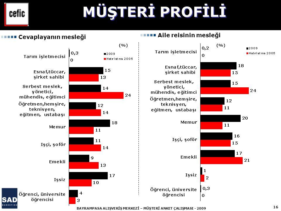 16 BAYRAMPASA ALIŞVERİŞ MERKEZİ – MÜŞTERİ ANKET ÇALIŞMASI - 2009 (%) MÜŞTERİ PROFİLİ Cevaplayanın mesleği Aile reisinin mesleği