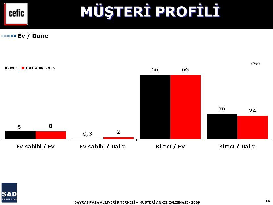 18 BAYRAMPASA ALIŞVERİŞ MERKEZİ – MÜŞTERİ ANKET ÇALIŞMASI - 2009 (%) MÜŞTERİ PROFİLİ Ev / Daire