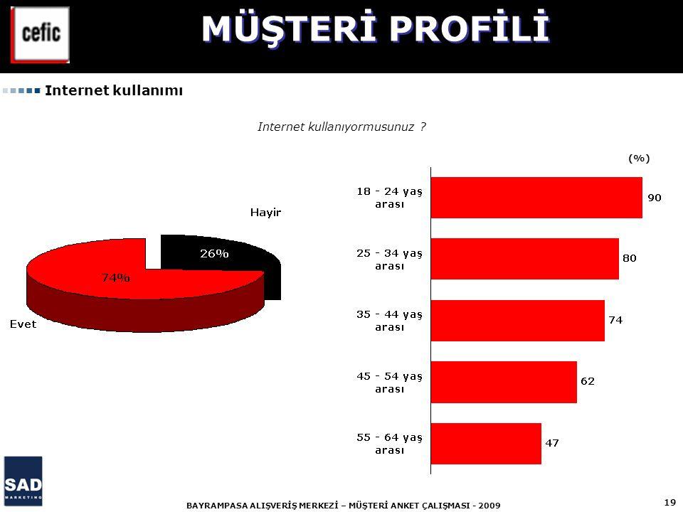 19 BAYRAMPASA ALIŞVERİŞ MERKEZİ – MÜŞTERİ ANKET ÇALIŞMASI - 2009 Internet kullanıyormusunuz ? (%) MÜŞTERİ PROFİLİ Internet kullanımı