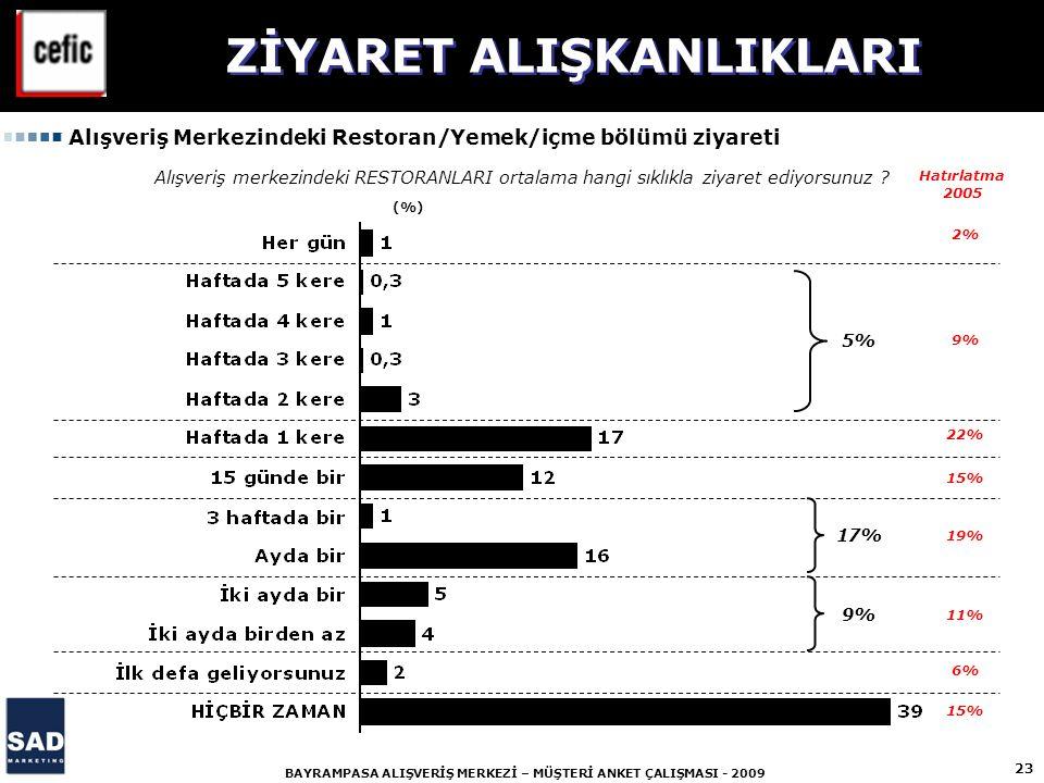 23 BAYRAMPASA ALIŞVERİŞ MERKEZİ – MÜŞTERİ ANKET ÇALIŞMASI - 2009 Alışveriş merkezindeki RESTORANLARI ortalama hangi sıklıkla ziyaret ediyorsunuz ? (%)
