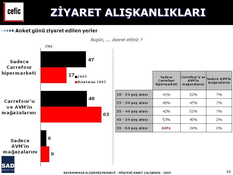 32 BAYRAMPASA ALIŞVERİŞ MERKEZİ – MÜŞTERİ ANKET ÇALIŞMASI - 2009 (%) Bugün, ….