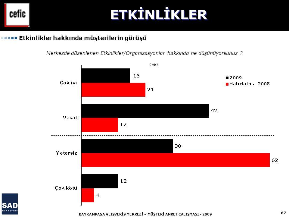 67 BAYRAMPASA ALIŞVERİŞ MERKEZİ – MÜŞTERİ ANKET ÇALIŞMASI - 2009 (%) Merkezde düzenlenen Etkinlikler/Organizasyonlar hakkında ne düşünüyorsunuz .