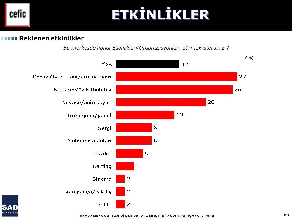 68 BAYRAMPASA ALIŞVERİŞ MERKEZİ – MÜŞTERİ ANKET ÇALIŞMASI - 2009 (%) Bu merkezde hangi Etkinlikleri/Organizasyonları görmek isterdiniz .