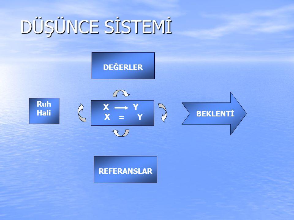 DÜŞÜNCE SİSTEMİ REFERANSLAR X Y X = Y Ruh Hali BEKLENTİ DEĞERLER