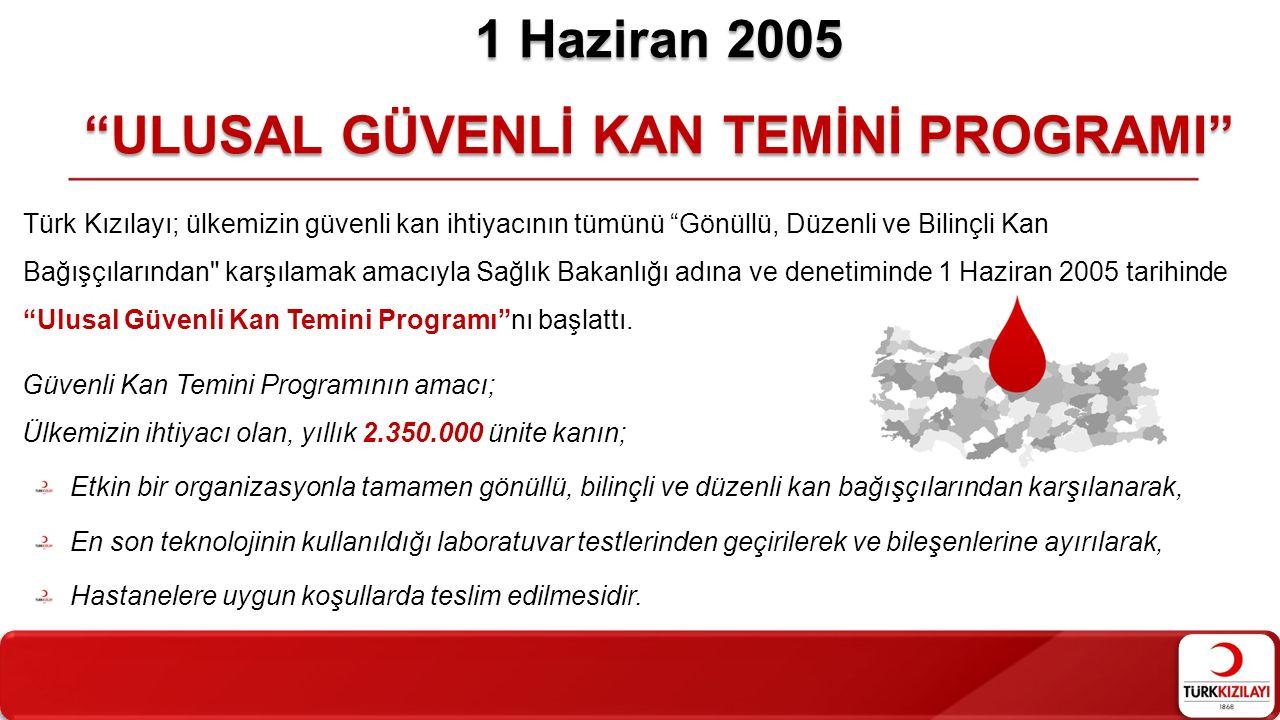 1 Haziran 2005 ULUSAL GÜVENLİ KAN TEMİNİ PROGRAMI Türk Kızılayı; ülkemizin güvenli kan ihtiyacının tümünü Gönüllü, Düzenli ve Bilinçli Kan Bağışçılarından karşılamak amacıyla Sağlık Bakanlığı adına ve denetiminde 1 Haziran 2005 tarihinde Ulusal Güvenli Kan Temini Programı nı başlattı.