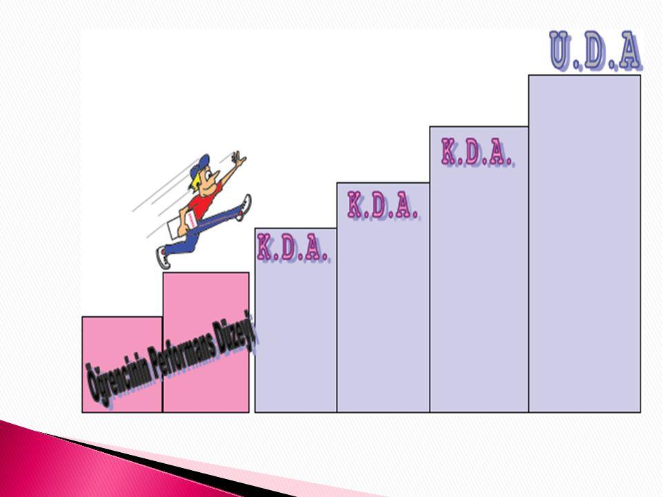 Kısa dönemli amaçlar, eğitsel performans düzeyi ile UDA arasında ölçülebilir basamaklar olarak tanımlanabilir.
