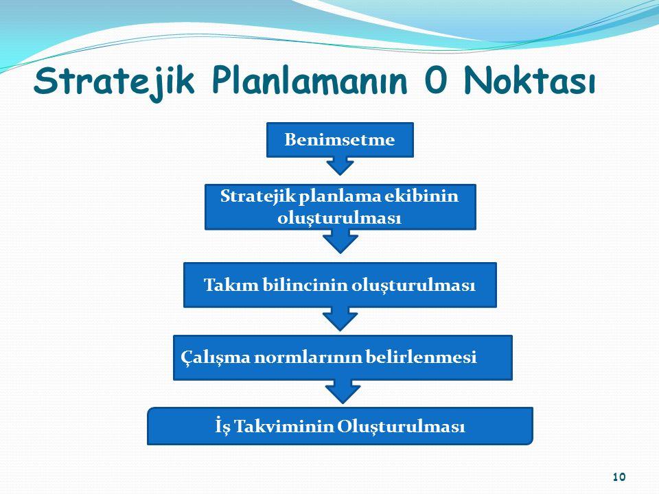 Stratejik Planlamanın 0 Noktası 10 Benimsetme Stratejik planlama ekibinin oluşturulması Takım bilincinin oluşturulması Çalışma normlarının belirlenmes