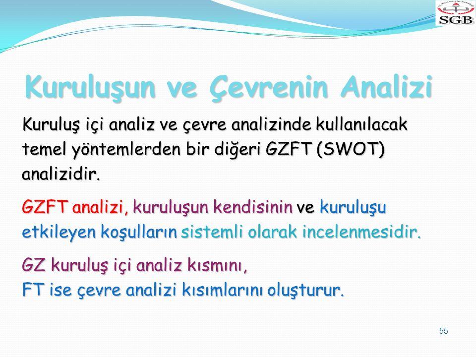 Kuruluşun ve Çevrenin Analizi Kuruluş içi analiz ve çevre analizinde kullanılacak temel yöntemlerden bir diğeri GZFT (SWOT) analizidir. GZFT analizi,