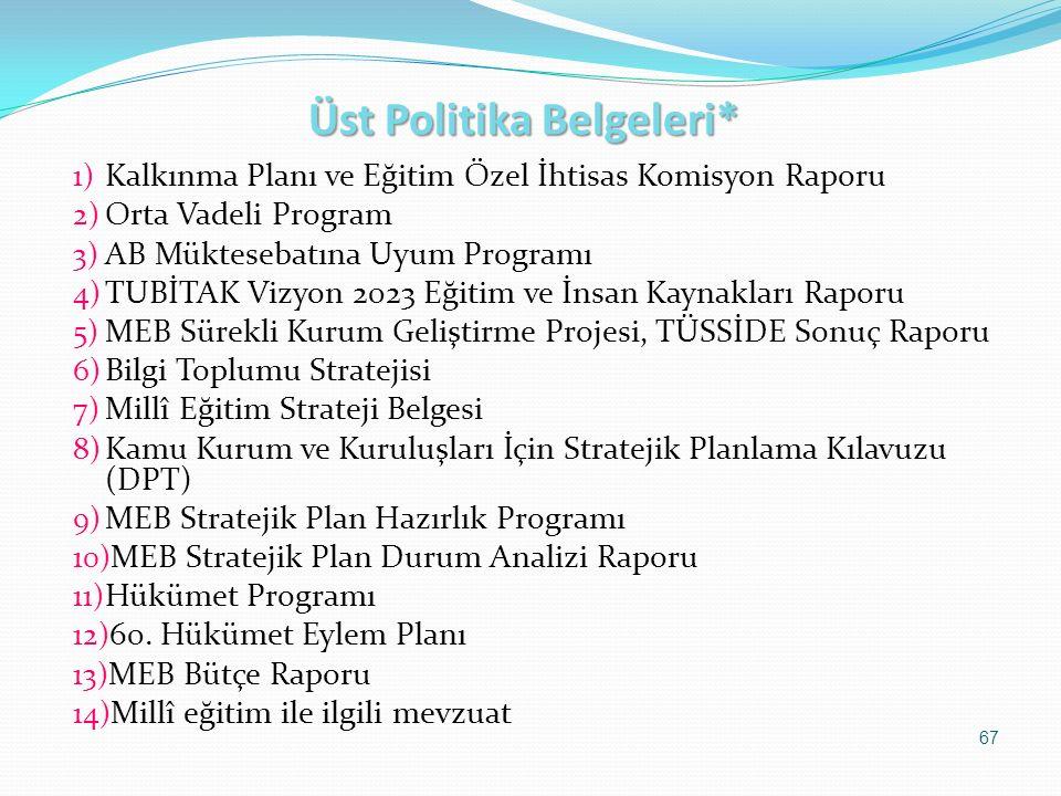 Üst Politika Belgeleri* 1) Kalkınma Planı ve Eğitim Özel İhtisas Komisyon Raporu 2) Orta Vadeli Program 3) AB Müktesebatına Uyum Programı 4) TUBİTAK V