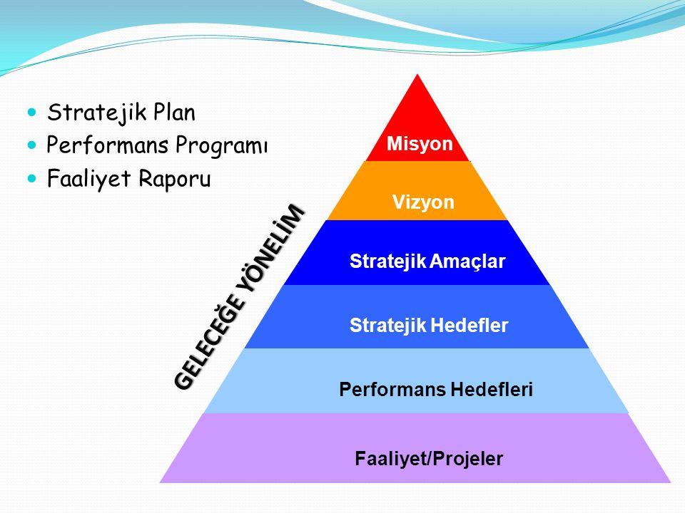 GELECEĞE YÖNELİM Stratejik Plan Performans Programı Faaliyet Raporu Misyon Vizyon Stratejik Amaçlar Stratejik Hedefler Performans Hedefleri Faaliyet/P