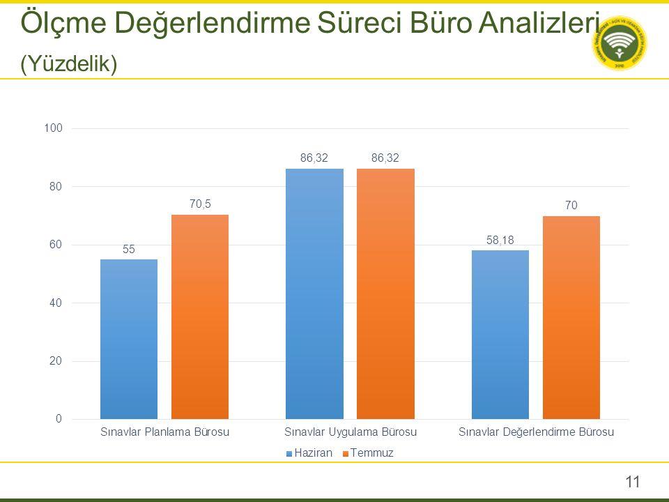 11 Ölçme Değerlendirme Süreci Büro Analizleri (Yüzdelik)
