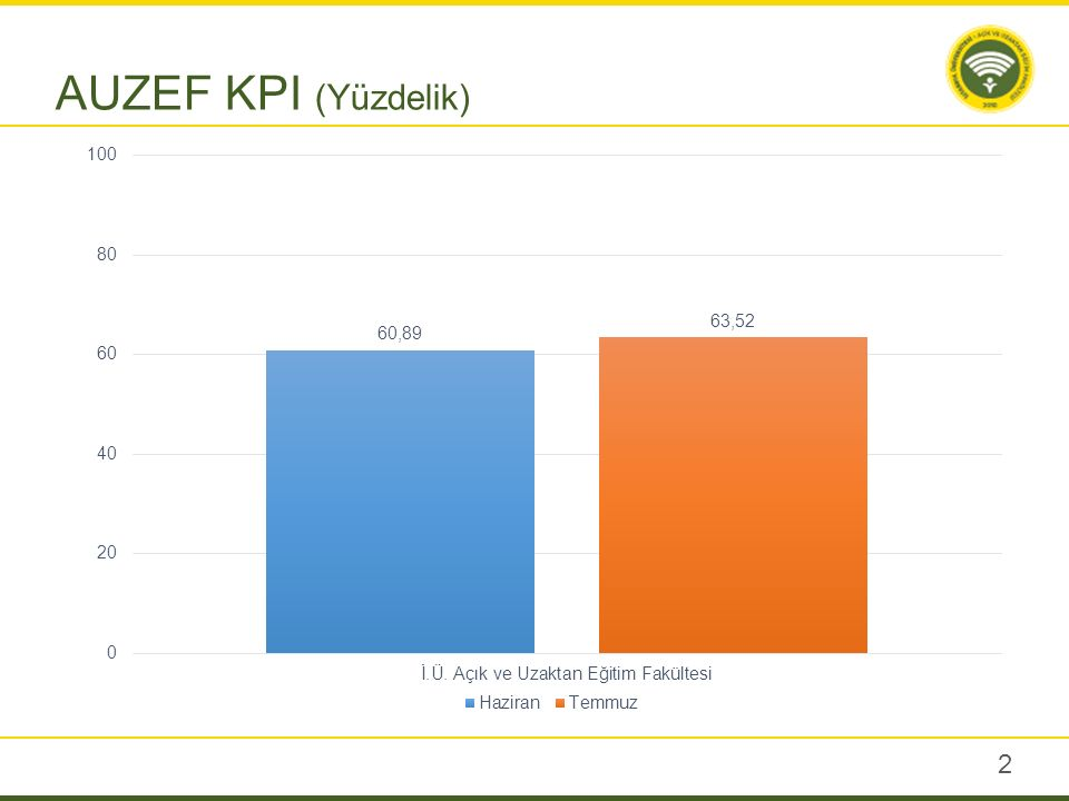 2 AUZEF KPI (Yüzdelik)