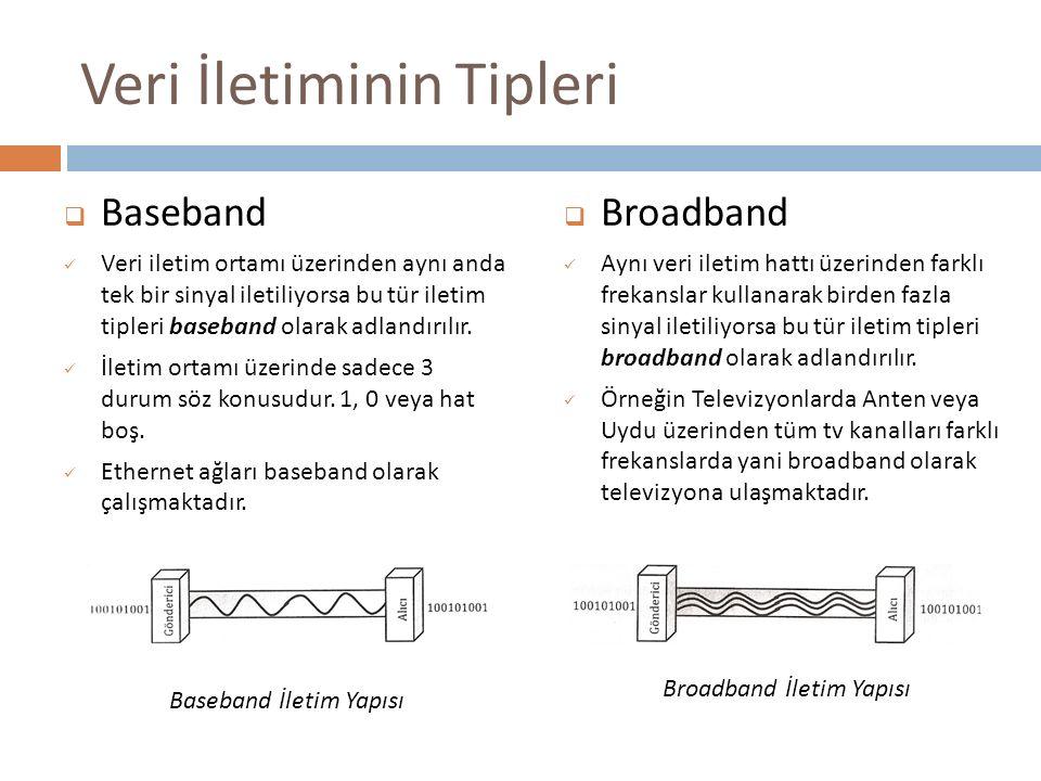 Veri İletiminin Tipleri  Baseband Veri iletim ortamı üzerinden aynı anda tek bir sinyal iletiliyorsa bu tür iletim tipleri baseband olarak adlandırıl