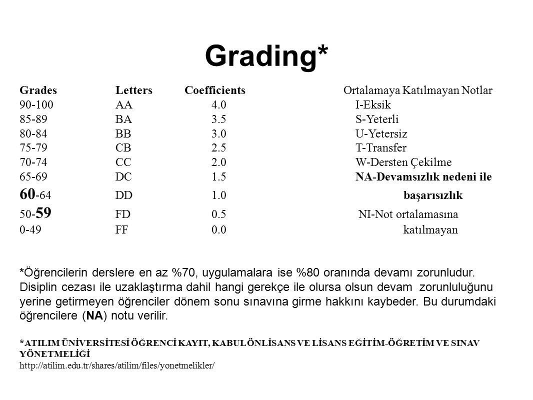Grading* GradesLetters Coefficients Ortalamaya Katılmayan Notlar 90-100 AA 4.0 I-Eksik 85-89 BA 3.5 S-Yeterli 80-84 BB 3.0 U-Yetersiz 75-79 CB 2.5 T-T