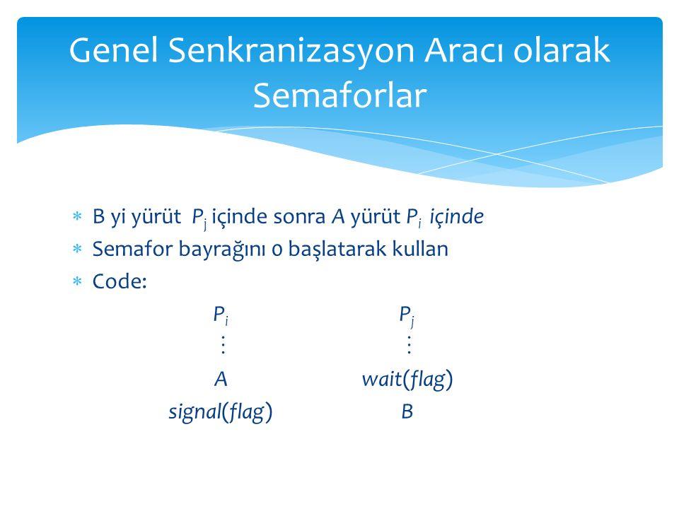  B yi yürüt P j içinde sonra A yürüt P i içinde  Semafor bayrağını 0 başlatarak kullan  Code: P i P j   Await(flag) signal(flag)B Genel Senkranizasyon Aracı olarak Semaforlar