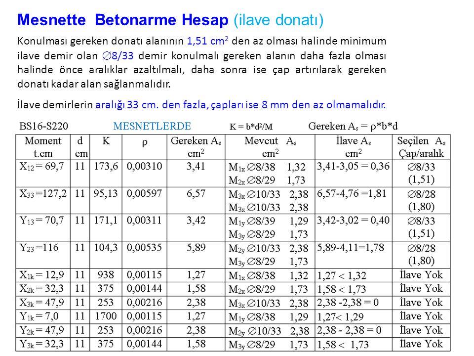 Mesnette Betonarme Hesap (ilave donatı) Konulması gereken donatı alanının 1,51 cm 2 den az olması halinde minimum ilave demir olan  8/33 demir konulm